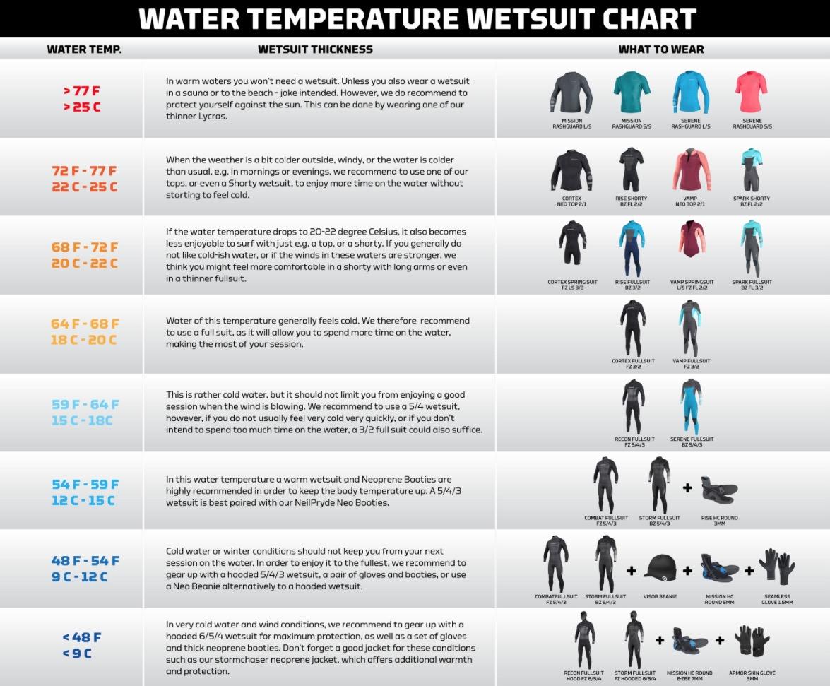 Temperaturempfehlungen für Neopren
